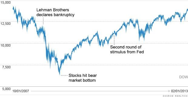 Dow stock