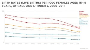 Birth rates (live births) per 1,000 females aged 15-19 years, by race and ethnicity, 2000-2011.