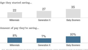 Millennials are not only saving for retirement at an earlier age than their parent's generation, but they are also saving more aggressively.