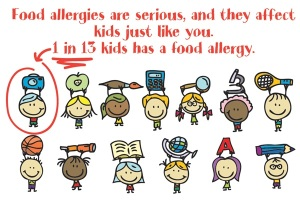 (Credit: www.foodallergy.org)