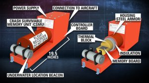 This graphic details the location of the vital parts of a flight data recorder, also known as a black box. Inside the flight data recorder, the voice recorder captures conversations in the cockpit and data recorder that captures any instructions sent to any electronic system on the plane. Keyword: AirAsia Flight QZ8501