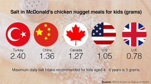A new report reveals high levels of salt in children's fast food meals at restaurants like McDonald's and KFC. (Photo: CNN)