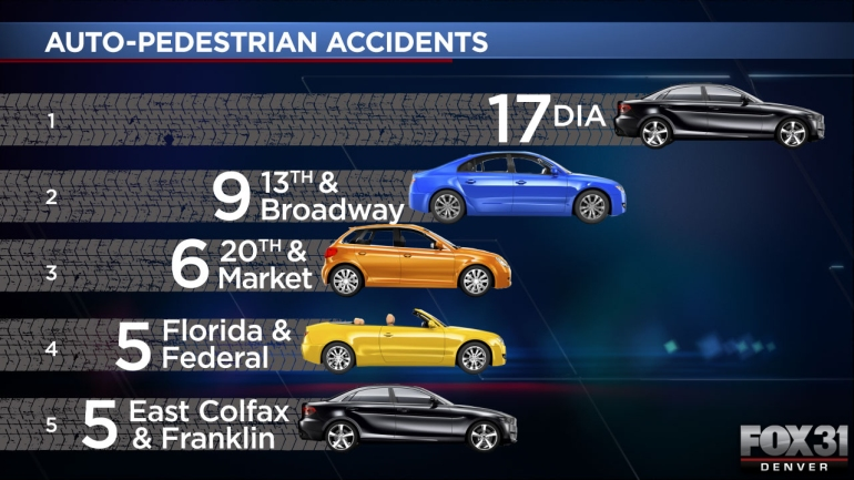 Top Five Intersections Auto v Ped