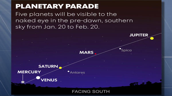 From Wednesday 20 to Feb. 20, you can see five planets spanning the sky together just before dawn: Mercury, Venus, Saturn, Mars and Jupiter will all be visible about 45 minutes before sunrise.