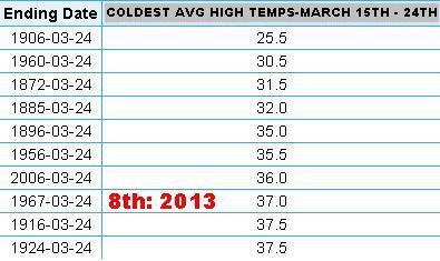 temperature_stats