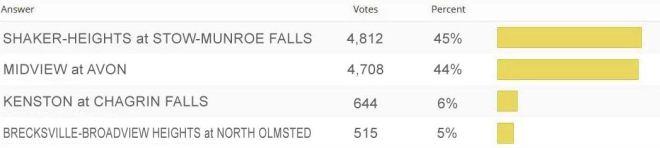 fntd results 2