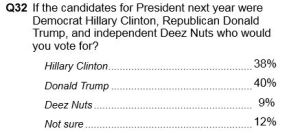Courtesy Public Policy Polling.