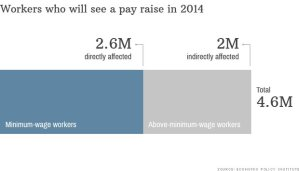 Minimum wage hike could mean a raise for all