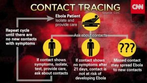 Graphic showing how Ebola is traced in patients.