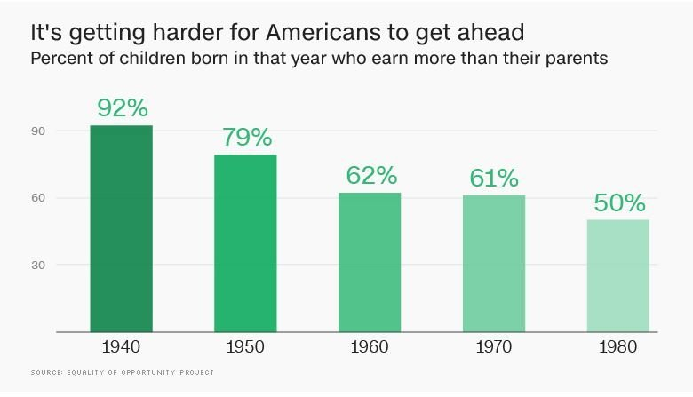 "Inequality in America is getting worse. The gap between the ""haves"" and ""have nots"" is widening, according to the latest data out this week."