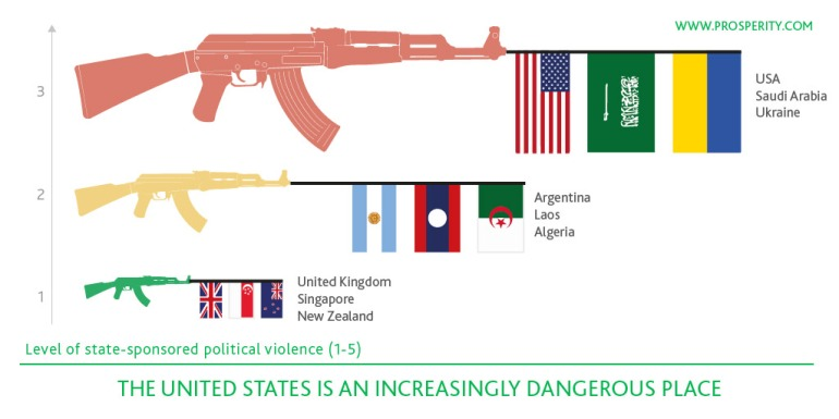 Key Findings - US dangerous