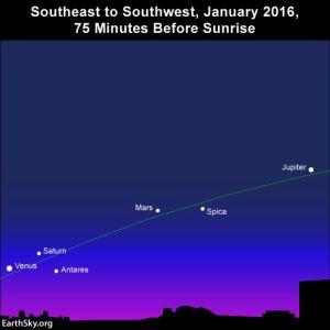 2016-january-morning-planets-venus-saturn-mars-spica-jupiter