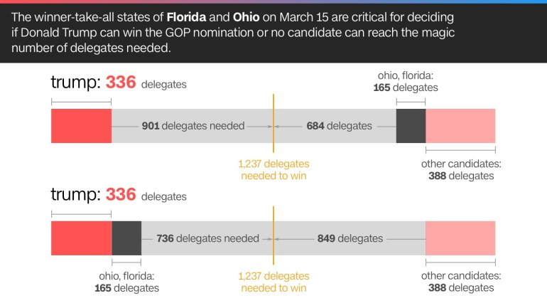 The winner-take-all states of Florida and Ohio on March 15 are critical for decideing if Donald Trump can with the GOP nomination or no candidate can reach the magic number of delegates needed.