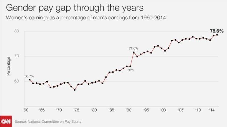 Women's earnings as a percentage of men's earnings from 1960-2014.