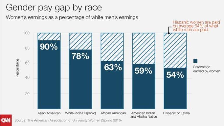 Women's earnings as a percentage of white men's earnings.