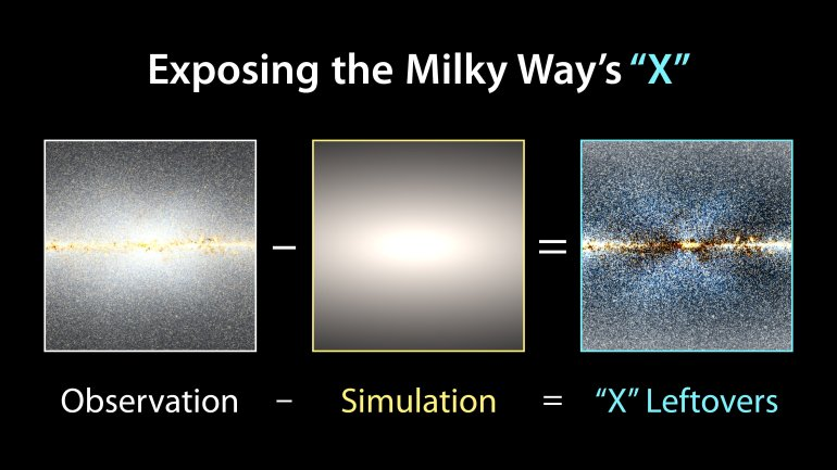 When astronomer Dustin Lang tweeted out some galaxy maps he made using publicly available data from NASA's Wide-field Infrared Survey Explorer (WISE) in 2015, he wasn't expecting for them to lead to a new way of looking at our galaxy, the Milky Way.