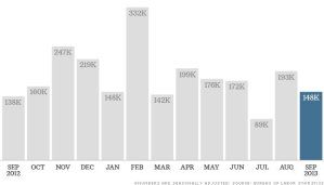 Unemployment falls but hiring slows