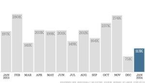 January Jobs Report