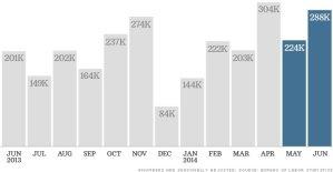 June 2014 jobs report graphic