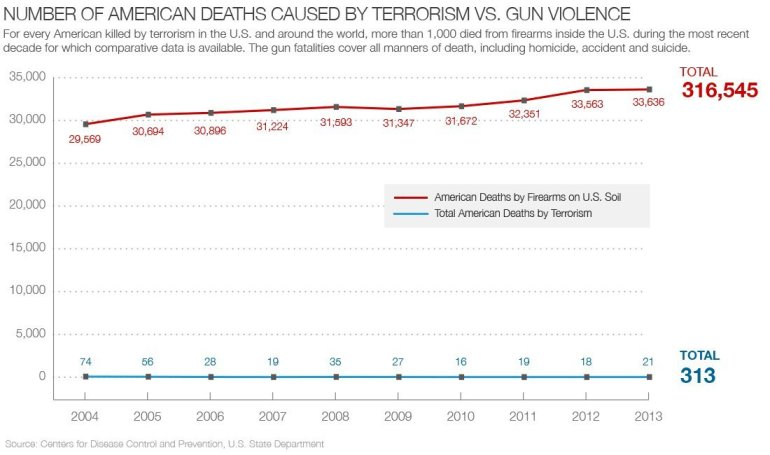 For every American killed by terrorism in the US and around the world, more than 1,000 died from firearms inside the US during the more recent decade.