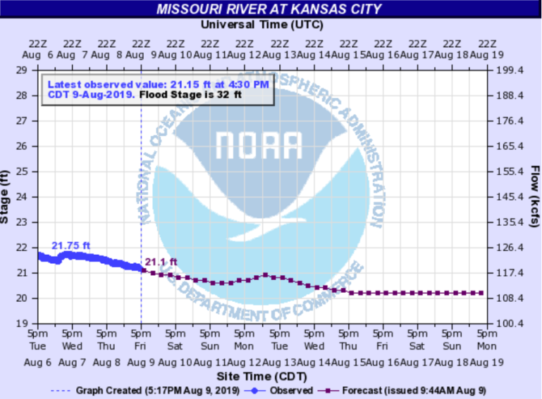 Picture of the Missouri River flow chart