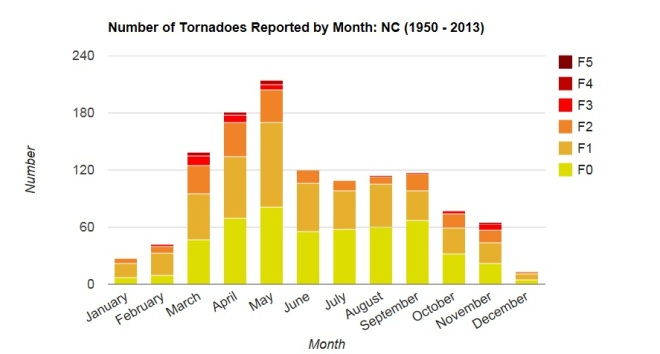 NC Tornadoes by month