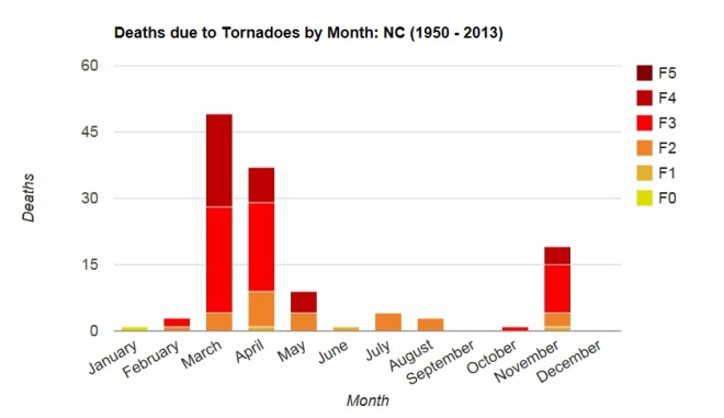 NC Tornadoes Deaths by month