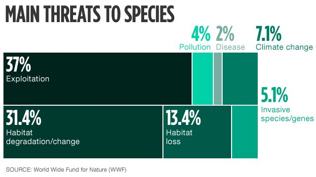 Main Threats to Species