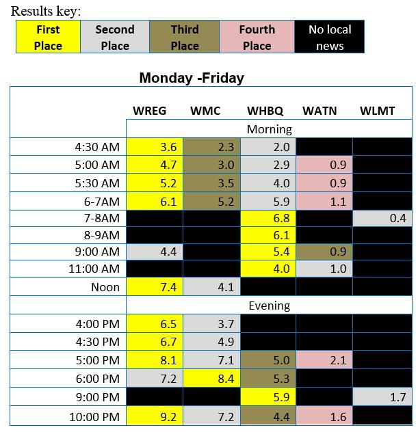 november-2016-ratings-grid
