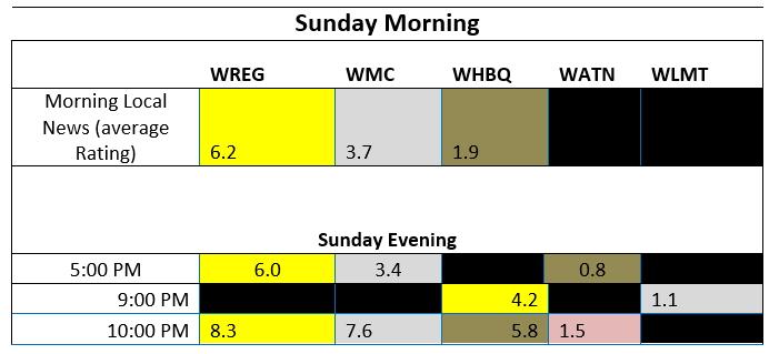 sunday-ratings-chart