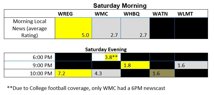 weekend-ratings-comparison