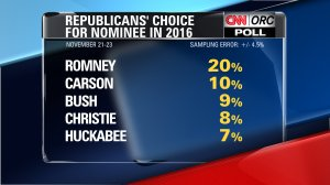 Republican Choice for Nominee in 2016
