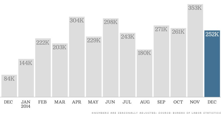 The U.S. added over 200,000 jobs every month in 2014 except two. The end of the year was especially strong with 252,000 positions added in December.