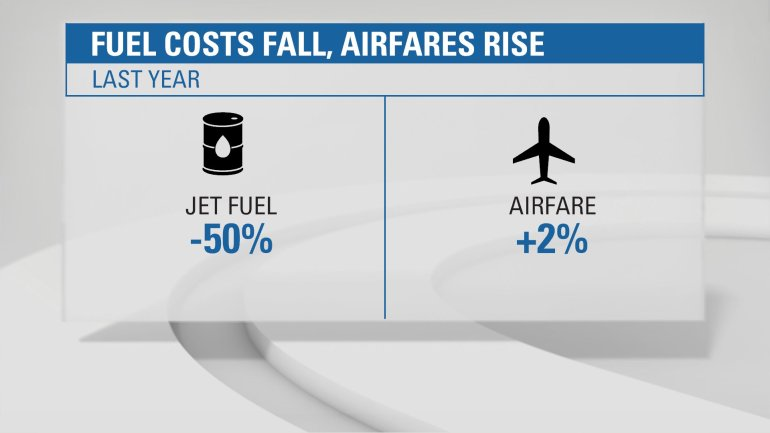 Jet fuel is by far every airline's biggest expense, and the cost of it fell by 50% in 2014 alone. Ticket prices have not declined accordingly. In fact, airfare edged up 2.3% through November, 2014, according to industry trade group Airlines for America.