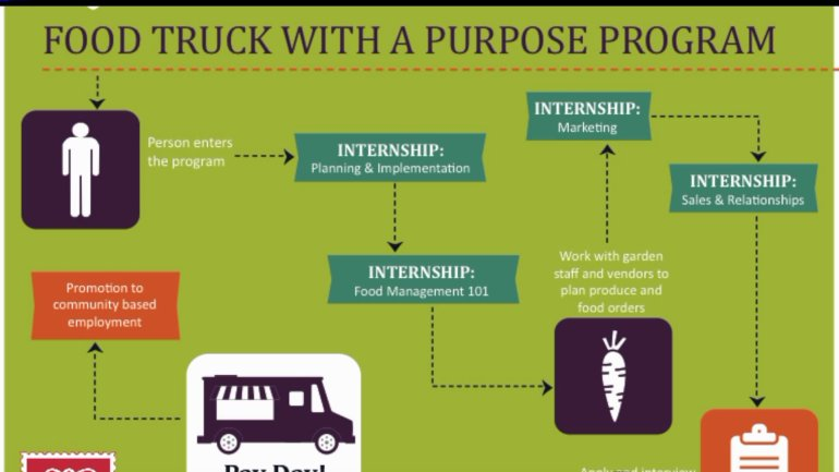 food truck with a purpose