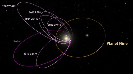 """There could be another planet in our solar system. Researchers at the California Institute of Technology have found evidence in the outer solar system of an object that could be a real ninth planet. Nicknamed Planet Nine, it """"has a mass about 10 times that of Earth and orbits about 20 times farther from the sun"""" than Neptune. That means """"it would take this new planet between 10,000 and 20,000 years to make just one full orbit around the sun,"""" according to a Caltech."""