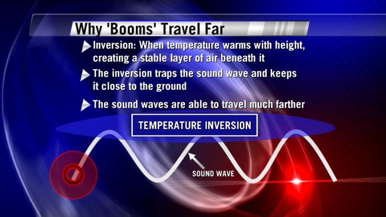 Sound Waves Inversion