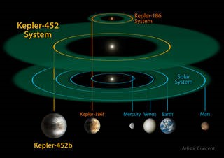 This size and scale of the Kepler-452 system compared alongside the Kepler-186 system and the solar system. Kepler-186 is a miniature solar system that would fit entirely inside the orbit of Mercury. (Credits: NASA/JPL-CalTech/R. Hurt)