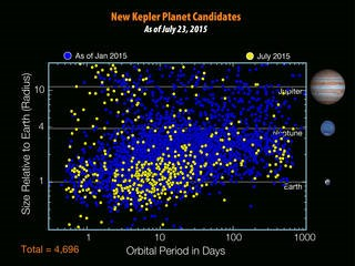 There are 4,696 planet candidates now known with the release of the seventh Kepler planet candidate catalog - an increase of 521 since the release of the previous catalog in January 2015.  (Credits: NASA/W. Stenzel )
