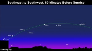 Beginning around January 20 – through mid-February – you can see five bright planets at once in the predawn sky.