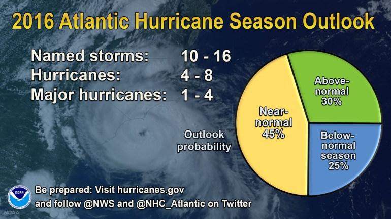 2016 Atlantic hurricane season outlook (Source: NOAA)