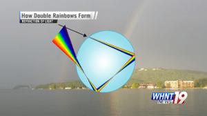 Sunlight passing through a raindrop. (WHNT News 19)