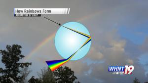 Sunlight as it passes through a raindrop. (WHNT News 19)