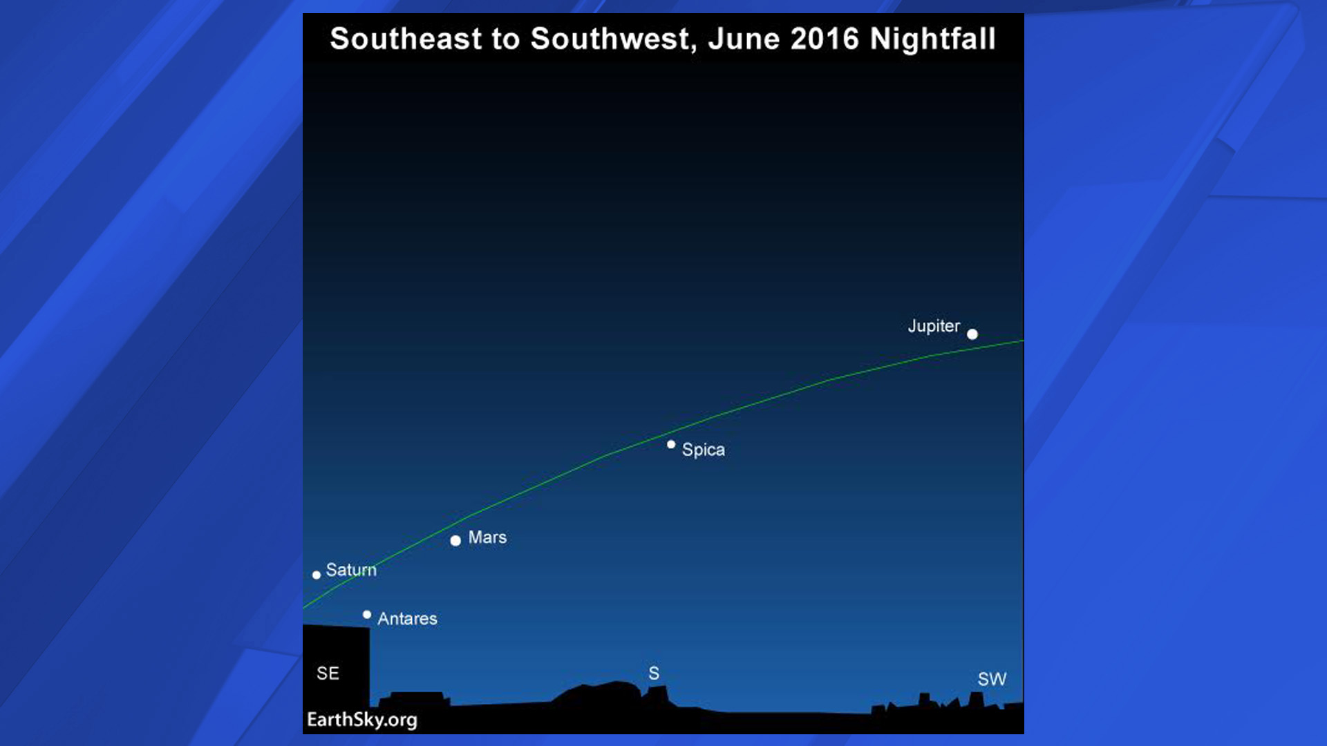 Three planets light up the June 2016 evening all month long. The green line depicts the ecliptic – the sun's yearly path in front of the constellations of the zodiac (Image: Earthsky.org)