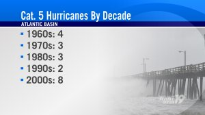Number of category five hurricanes in the Atlantic Basin by decade (Image: WHNT News 19)