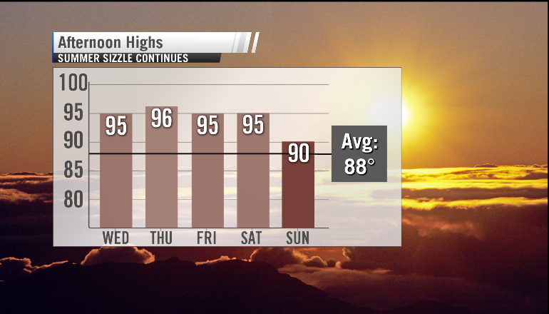 Projected high temperatures vs. average for early September