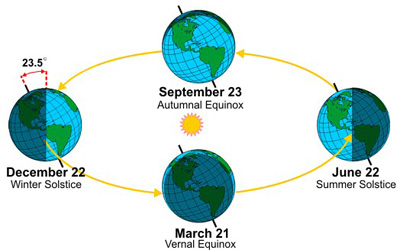 Seasonal changes with respect to the Northern Hemisphere (Source: NOAA)