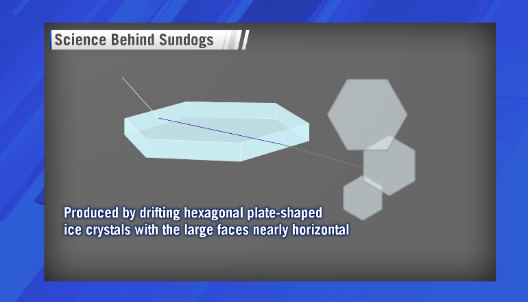 ce_sciencebehindsundogs