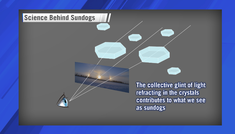ce_sciencebehindsundogs3