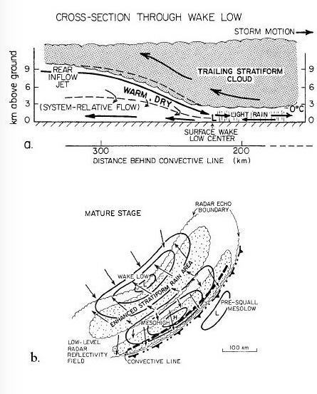 Wake low schematic cross section (Source: Johnson, R. H., and P. J. Hamilton, 1988)